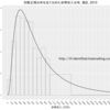 [R] 東京都の所得階級分布から元の分布を推定する方法