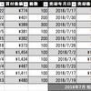 信用口座の記録(2018年7月30日~8月3日) ~7月の損益は?~