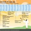 イスラエルの祭りとキリストとの関係