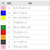 【重賞回顧】2018/3/11-11R-中京-金鯱賞回顧(ドスロー展開)