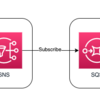 Rails + マイクロサービスでイベント駆動アーキテクチャを導入した話