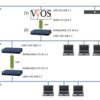 VyOSのIPSec site-to-site VPNでVPN対向先の別セグメントに対してルーティングする方法