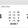 琉球ゴールデンキングス、開幕戦は4Qに大失速の逆転負け!