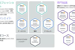 AWS資格取得6冠のための勉強方法