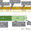 基本設計途中で頓挫した事案におけるベンダ・ユーザの責任 東京高判令2.1.16(令元ネ2157)