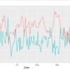 ggplot2で2軸グラフを描く時の軸スケーリングの作業