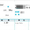 HAM 排尿障害:血液検査による前立腺癌 PSA検査