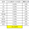 【SPYD】【HDV】【VYM】【SDY】比較。高配当ETF検討