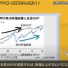 名目GDPが伸びれば世界の株式時価総額も伸びる - 世界経済は長期的に見れば右肩上がりで拡大