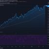 2021-4-20 週明け米国株の状況