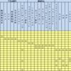 筆記試験対策 マトリクス表の作成