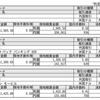 9月30日売買結果(BP、WBK、XOM)