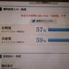 投票日前日の深刻な悩み@東京選挙区