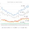 日本産科婦人科学会によるアンフェアな印象操作 ~若年層の子宮頸がんによる死亡者数は増加していません