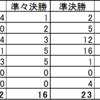 せきゅーん杯2018 データ分析編