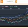 日本株のバーゲンセル終了
