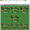 Jリーグ(リアル)入替戦はセレッソ大阪がファジアーノ岡山を1-0で下し、3年ぶりにJ1復帰決める。(第51シーズン、第十節)