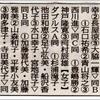 中日新聞 愛知県選手権 結果掲載