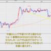 FX米ドル見通しチャート分析|環境認識、初心者へ2020年10月第3週