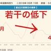 【金利予想】フラット35の2018年4月金利は下がり1.35%~森友問題と米朝首脳会談の影響は?