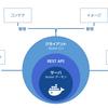 Dockerのアーキテクチャメモ