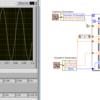 フォーミュラノードとXYグラフとによる波形生成 / [クラスタ]、[名前でバンドル解除]を利用して制御器、表示器の分類、個別化をする