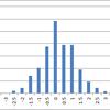 Excelを使った正規分布する乱数の生成