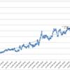 本日の損益 +1,289,301円