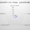 山口大学 日本大学ランキング36位