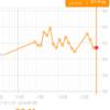 糖質制限ダイエット日記 1/26 61.4kg 前日比+-0kg 正月比▲0.7kg
