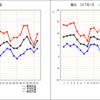 【立春】2017年1月の横浜の気温と日照と降水量を振り返る