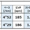 エネルギー効率の良いピッチとストライドをガーミンで計測できるペースと上下動から計算するツール。