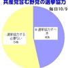 野党選挙協力の世論調査