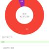教養のための貯金「家計簿アプリをつかったらこれだけ貯金できた!」実験結果