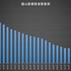 不動産投資における机上調査のやり方:最寄り駅の乗降者数