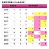 【中山・京都金杯2019】有馬から続くデータと馬券買い目は・・・