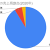 【企業分析】CAICA (2315)