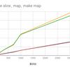 sliceとmapのdelete(+make)はどちらが速いのか