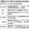 葛飾中3自殺 いじめ、第三者委が否定 区教委認定覆す - 東京新聞(2018年3月29日)