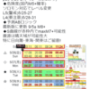 【地震予知】磁気ロジックでは国内危険度(M5+確率)は5月25~27日がL5(警戒)・28~31日がL4(要注意)!27日まではmaxM7+の可能性も!!地磁気の乱れが『南海トラフ地震』などの大地震のトリガーに!?