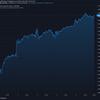 2021-2-6 今週の米国株状況