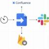 GASとFirebaseのRealtime Databaseを使ってConfluenceの定例資料を自動で準備してみる