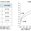 【値段】年金支給額・受取額では不足。制度破綻か?資産運用が鍵。