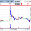 Aiming、Fate/Grand Orderのディライトワークスと資本業務提携でS高! クボテックが突然の仕手株化でS高!