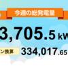 9/27〜10/3の総発電量