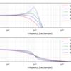 双2次フィルタ (Biquad Filter) の周波数特性一覧