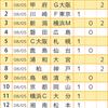 【toto947回】【予想】J2はホーム狙い、J1は穴狙い