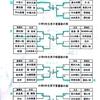 『第35回全国小学生学年別柔道大会長崎県予選』 結果