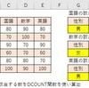 【エクセル】DCOUNT関数の使い方
