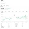 SBIネオモバイル証券/今週は1銘柄を追加購入しました(2020年5月4週目)
